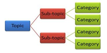 How to write an introduction for a research essay